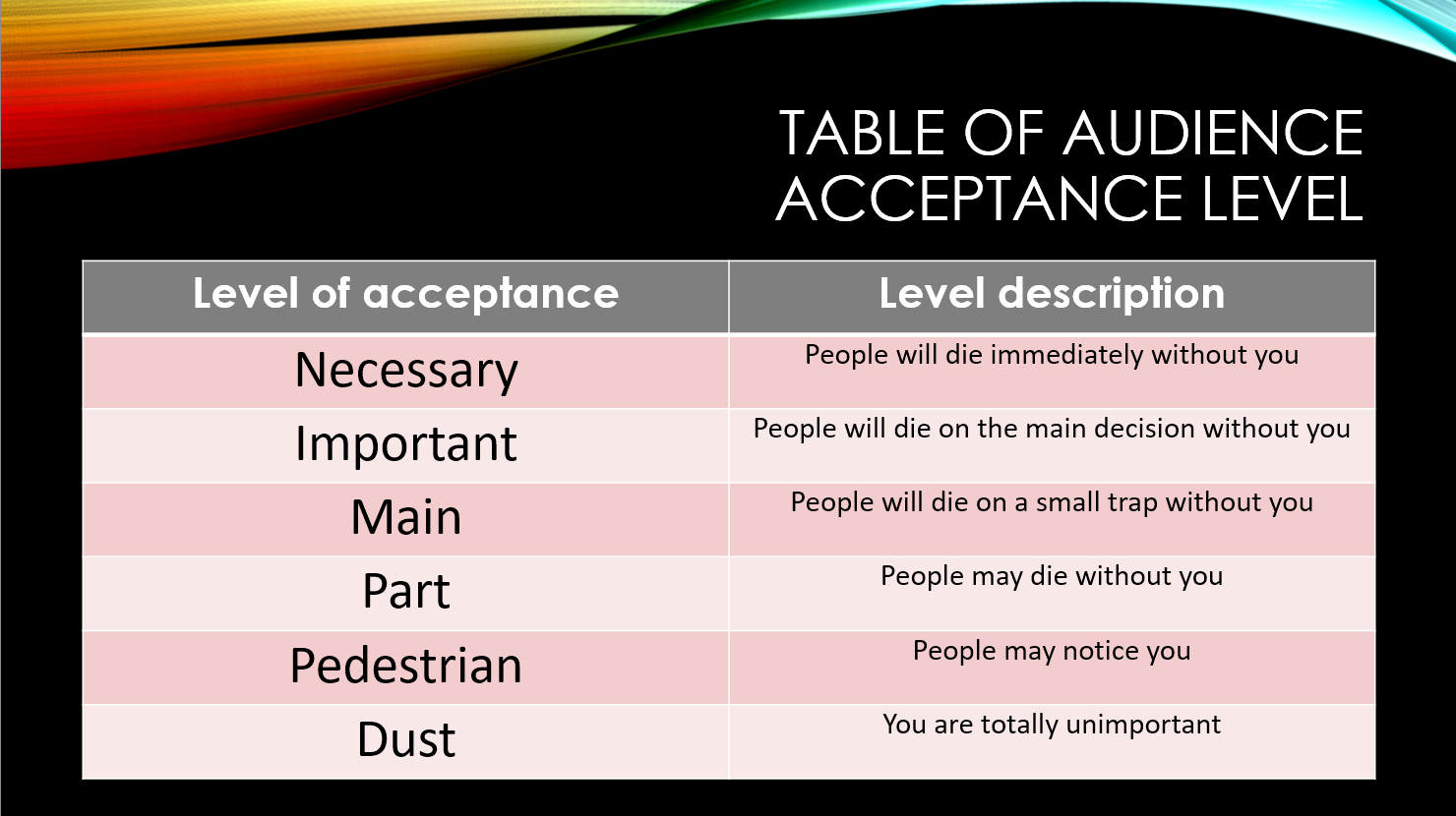 table%20of%20audience%20acceptance%20level